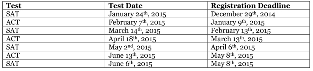 Upcoming test dates